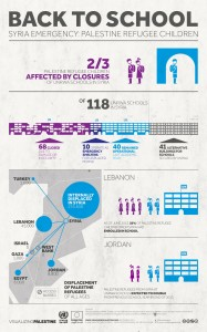 visualising palestine infographics